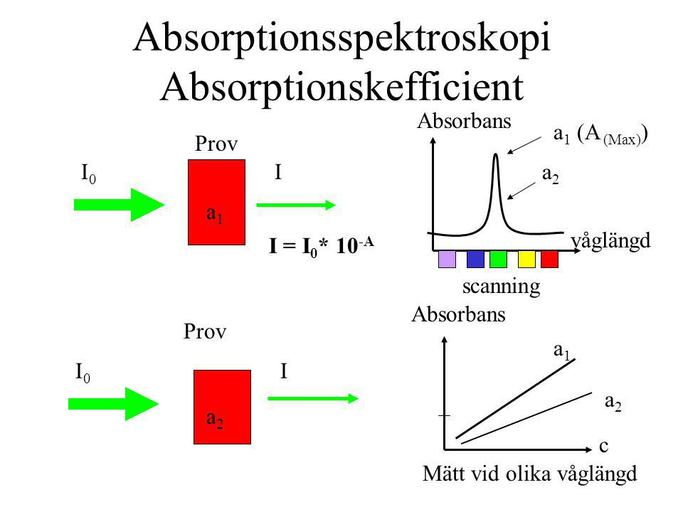 Absorptionsspektroskopi Absorptionskefficient