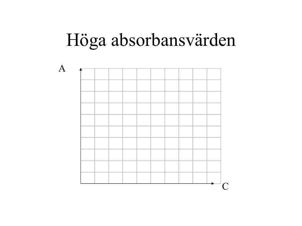 Höga absorbansvärden A C