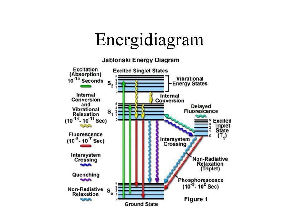 Energidiagram