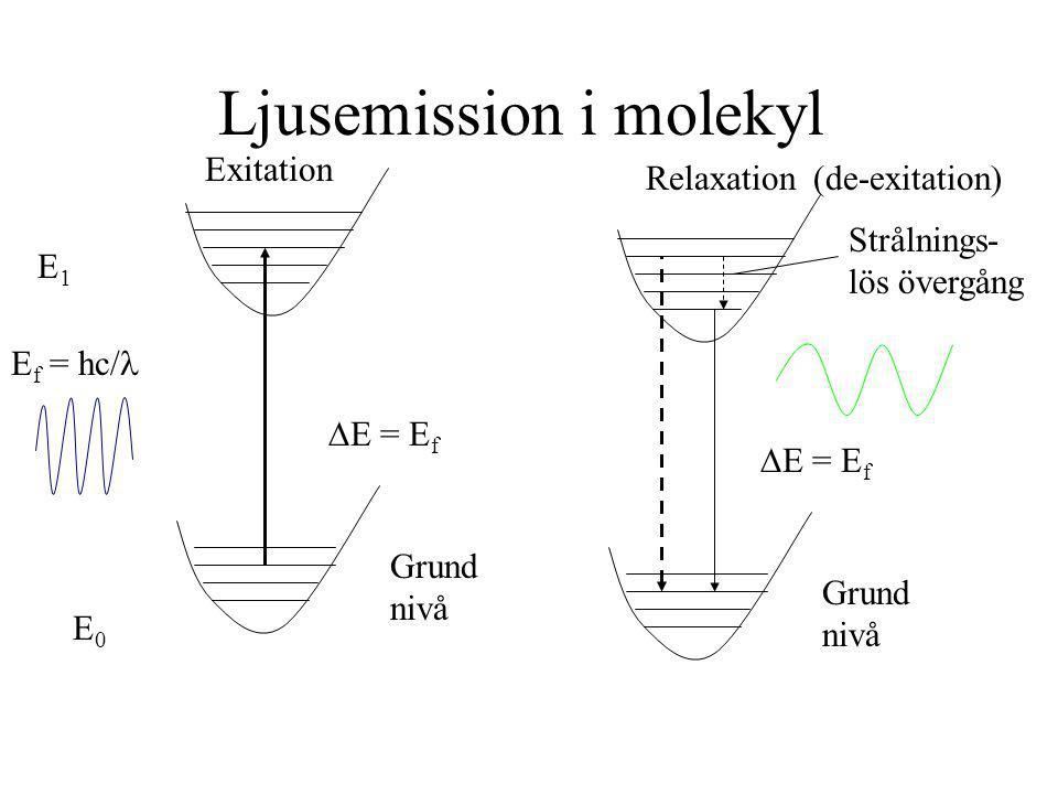 Ljusemission i molekyl