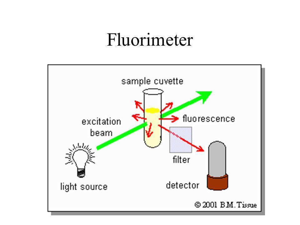 Fluorimeter