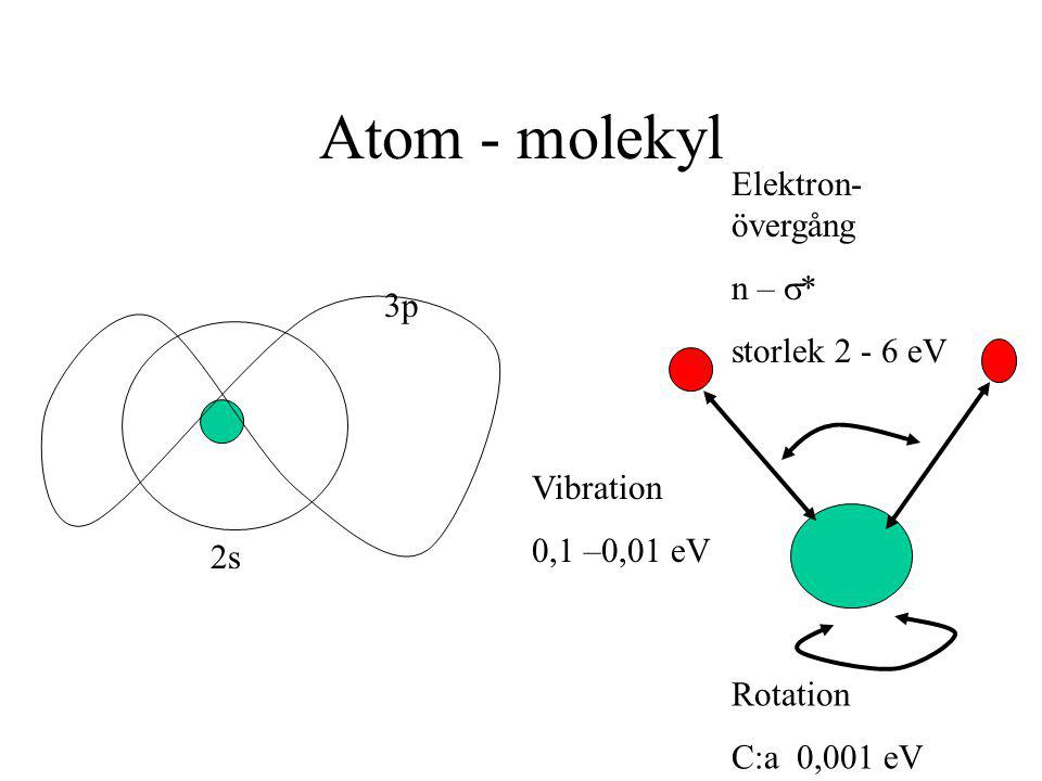 Atom - molekyl Elektron- övergång n – s* storlek 2 - 6 eV 3p Vibration