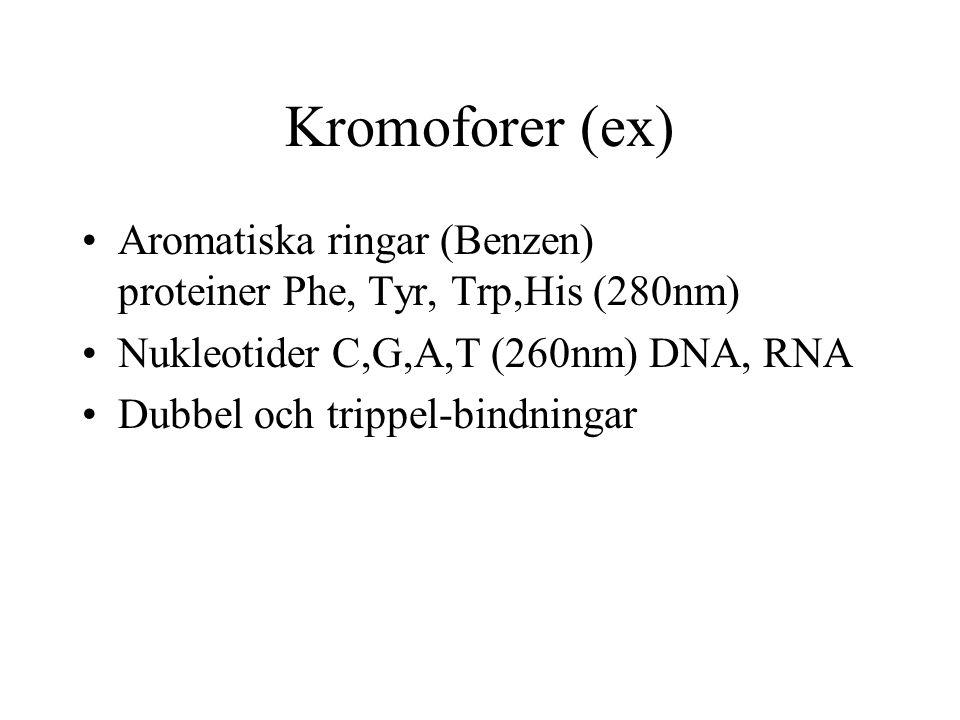 Kromoforer (ex) Aromatiska ringar (Benzen) proteiner Phe, Tyr, Trp,His (280nm) Nukleotider C,G,A,T (260nm) DNA, RNA.
