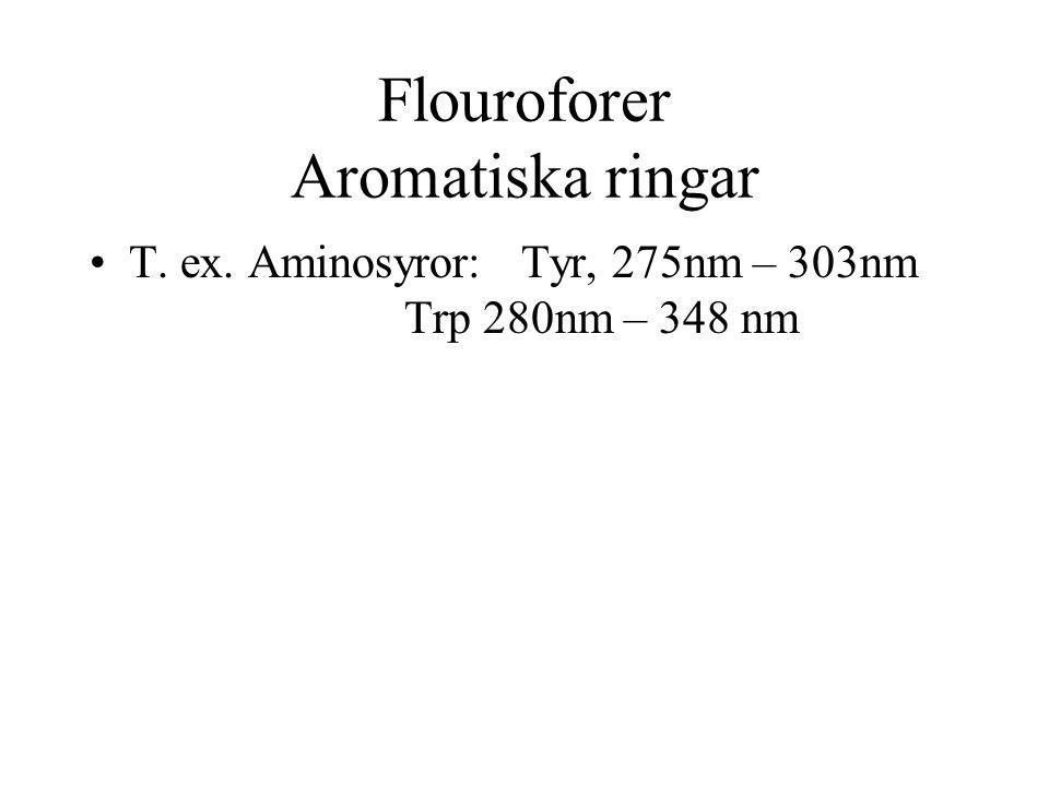 Flouroforer Aromatiska ringar