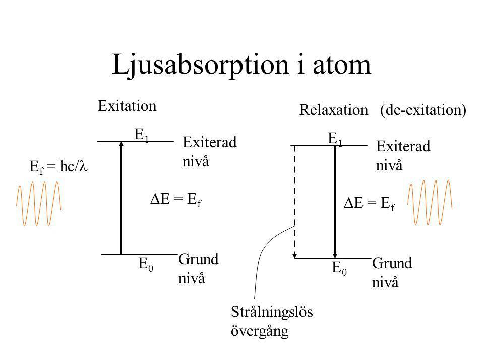 Ljusabsorption i atom Exitation Relaxation (de-exitation) E1 E1
