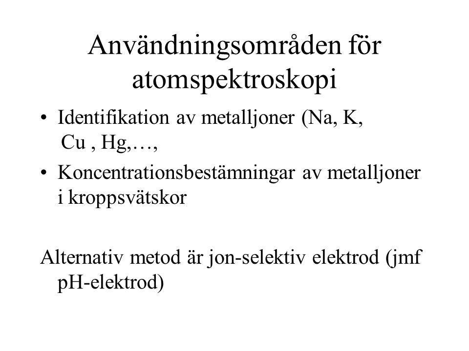 Användningsområden för atomspektroskopi