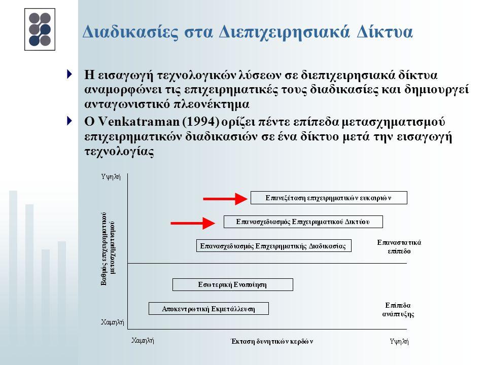 Διαδικασίες στα Διεπιχειρησιακά Δίκτυα