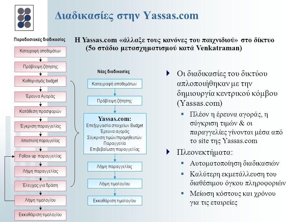 Διαδικασίες στην Yassas.com