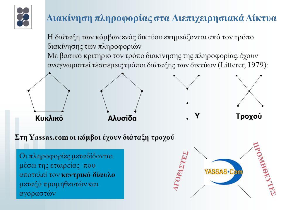 Διακίνηση πληροφορίας στα Διεπιχειρησιακά Δίκτυα
