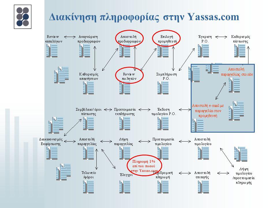 Διακίνηση πληροφορίας στην Yassas.com
