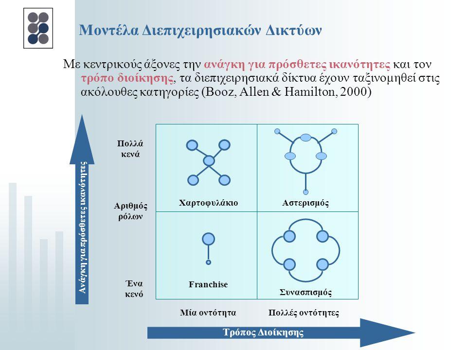 Μοντέλα Διεπιχειρησιακών Δικτύων