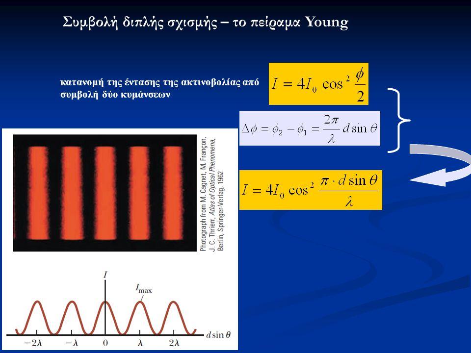 Συμβολή διπλής σχισμής – το πείραμα Young