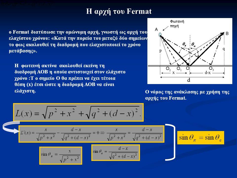 Η αρχή του Fermat