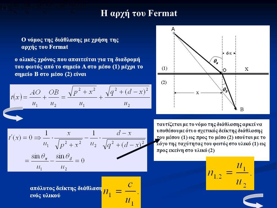 Η αρχή του Fermat Ο νόμος της διάθλασης με χρήση της αρχής του Fermat