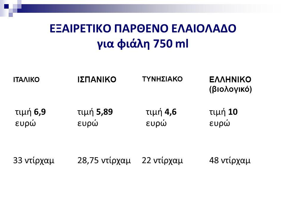 ΕΞΑΙΡΕΤΙΚΟ ΠΑΡΘΕΝΟ ΕΛΑΙΟΛΑΔΟ για φιάλη 750 ml