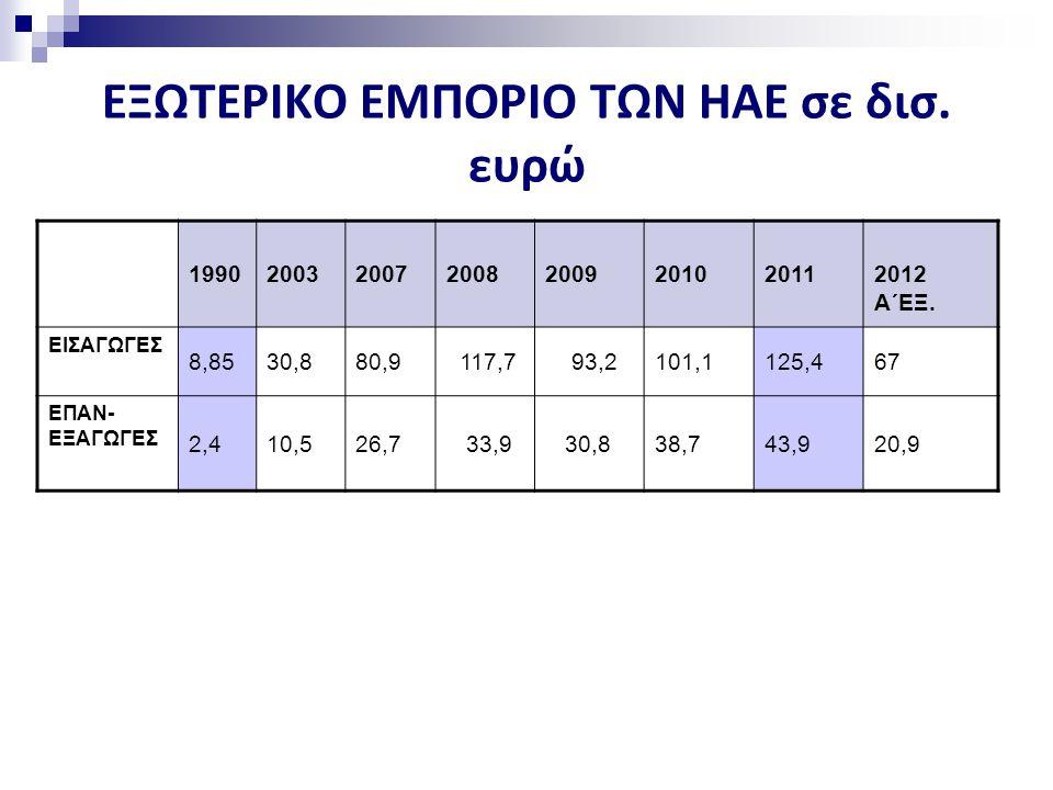 ΕΞΩΤΕΡΙΚΟ ΕΜΠΟΡΙΟ ΤΩΝ ΗΑΕ σε δισ. ευρώ
