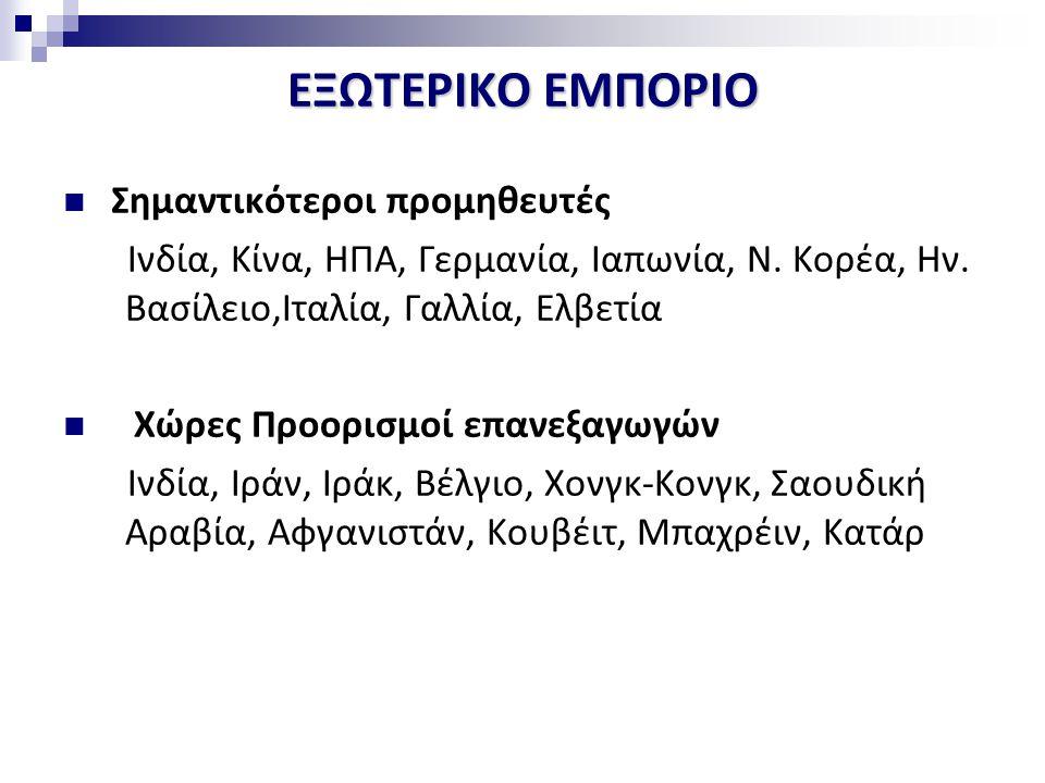 ΕΞΩΤΕΡΙΚΟ ΕΜΠΟΡΙΟ Σημαντικότεροι προμηθευτές