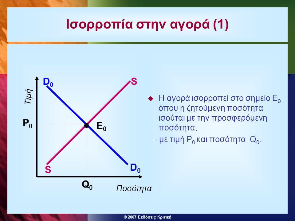 Ισορροπία στην αγορά (1)