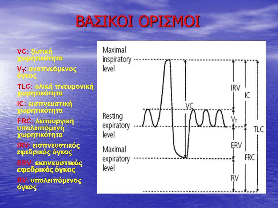 ΒΑΣΙΚΟΙ ΟΡΙΣΜΟΙ VC: ζωτική χωρητικότητα VT: αναπνεόμενος όγκος