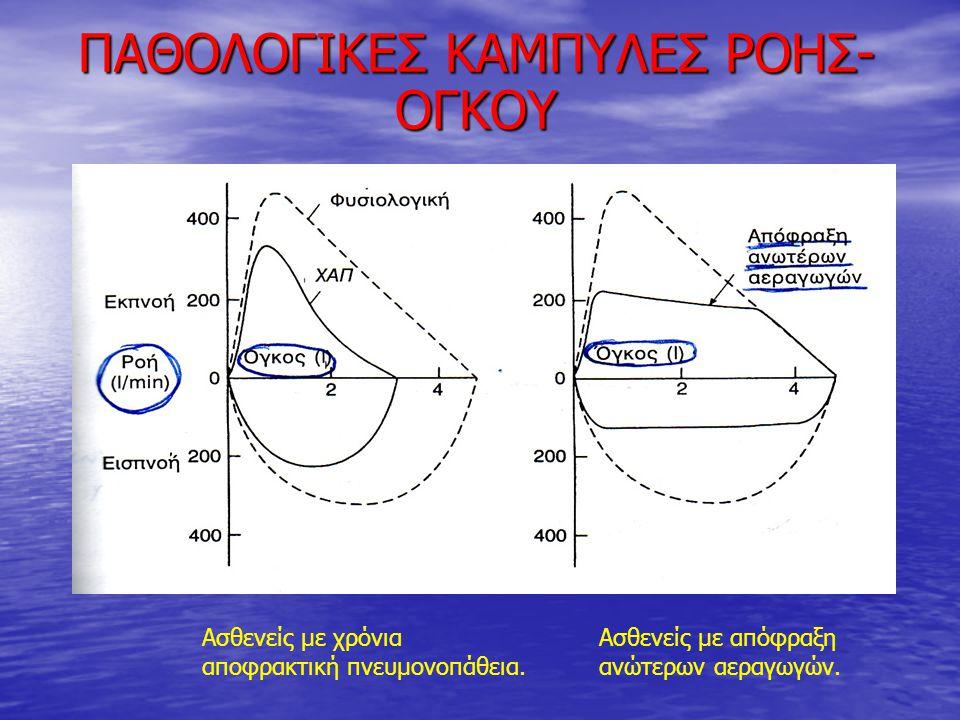 ΠΑΘΟΛΟΓΙΚΕΣ ΚΑΜΠΥΛΕΣ ΡΟΗΣ-ΟΓΚΟΥ