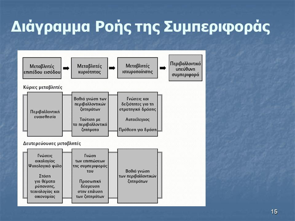 Διάγραμμα Ροής της Συμπεριφοράς