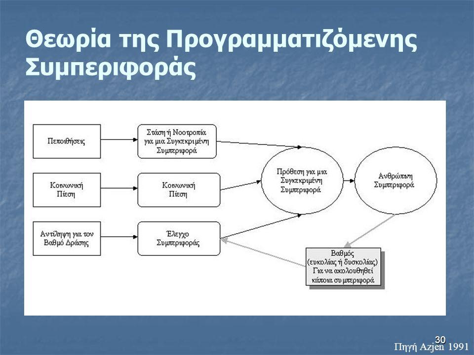 Θεωρία της Προγραμματιζόμενης Συμπεριφοράς
