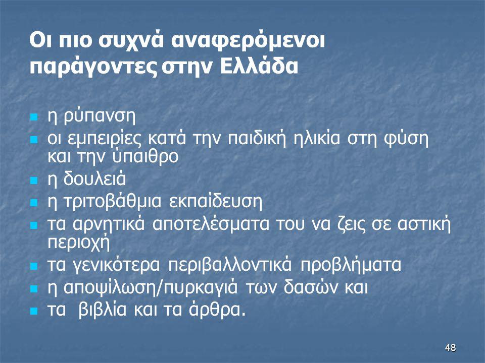 Οι πιο συχνά αναφερόμενοι παράγοντες στην Ελλάδα