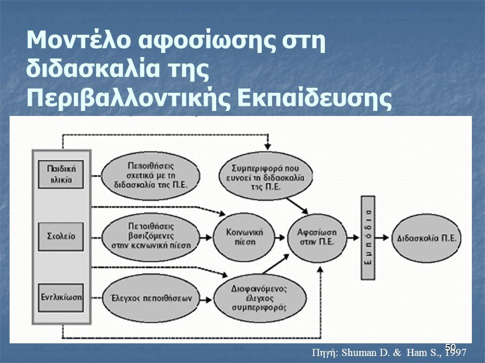 Μοντέλο αφοσίωσης στη διδασκαλία της Περιβαλλοντικής Εκπαίδευσης