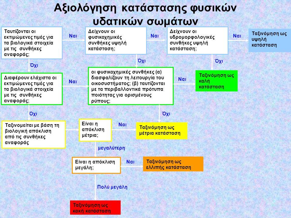 Αξιολόγηση κατάστασης φυσικών υδατικών σωμάτων