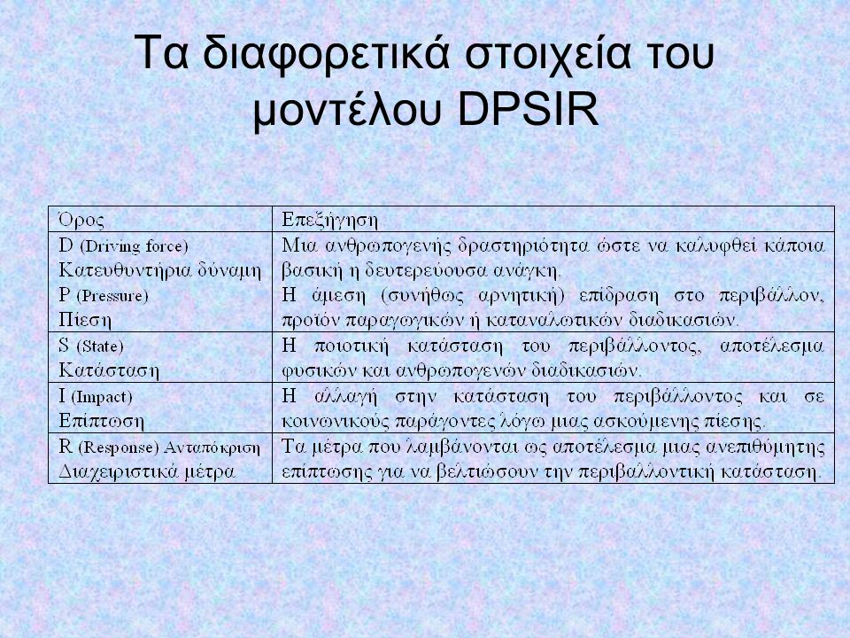 Τα διαφορετικά στοιχεία του μοντέλου DPSIR
