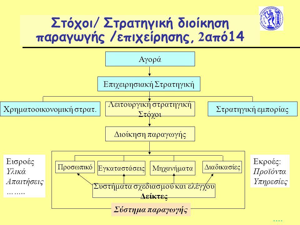 Στόχοι/ Στρατηγική διοίκηση παραγωγής /επιχείρησης, 2από14
