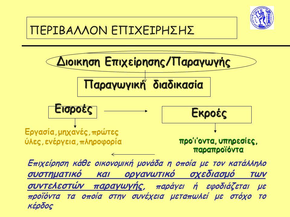 ΠΕΡΙΒΑΛΛΟΝ ΕΠΙΧΕΙΡΗΣΗΣ