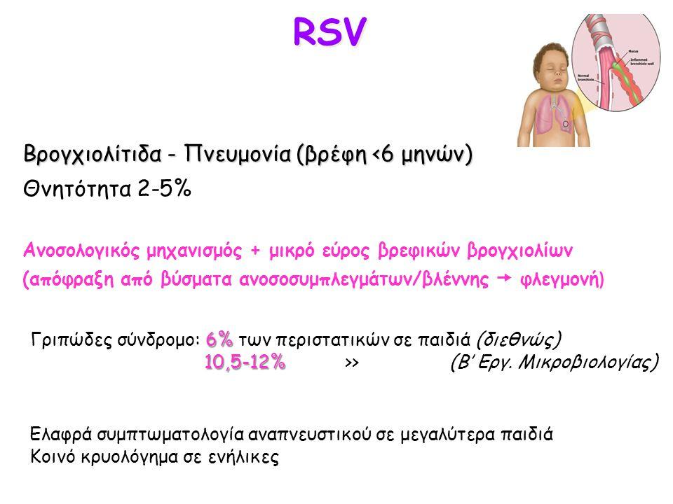 RSV Βρογχιολίτιδα - Πνευμονία (βρέφη <6 μηνών) Θνητότητα 2-5%