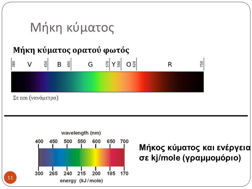 Μήκη κύματος Μήκη κύματος ορατού φωτός