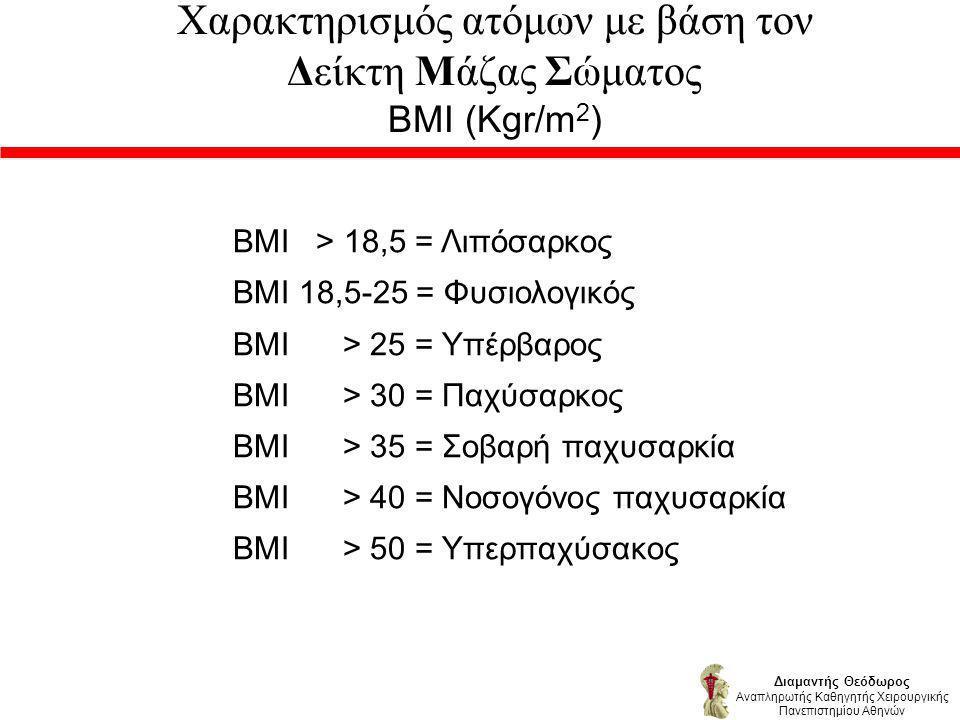 Χαρακτηρισμός ατόμων με βάση τον Δείκτη Μάζας Σώματος ΒΜΙ (Kgr/m2)