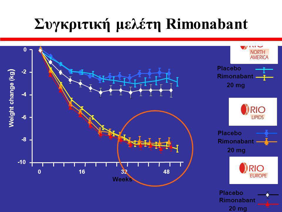 Συγκριτική μελέτη Rimonabant
