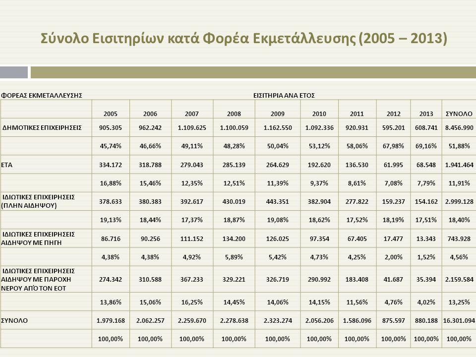 Σύνολο Εισιτηρίων κατά Φορέα Εκμετάλλευσης (2005 – 2013)