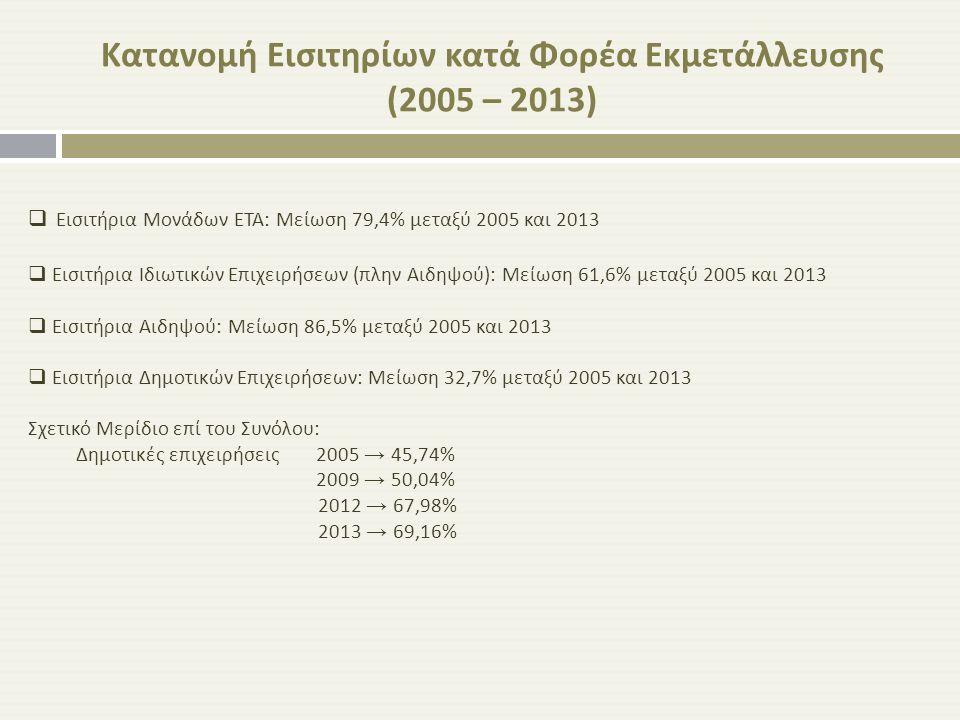 Κατανομή Εισιτηρίων κατά Φορέα Εκμετάλλευσης (2005 – 2013)
