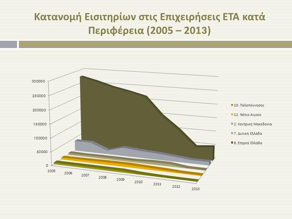 Κατανομή Εισιτηρίων στις Επιχειρήσεις ΕΤΑ κατά Περιφέρεια (2005 – 2013)