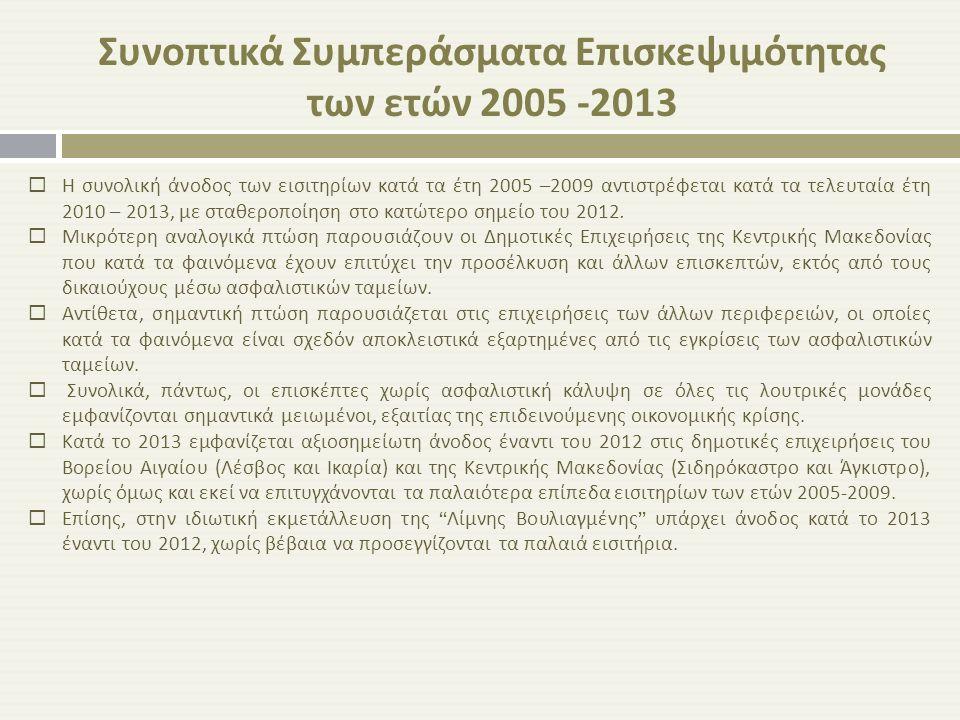 Συνοπτικά Συμπεράσματα Επισκεψιμότητας των ετών 2005 -2013