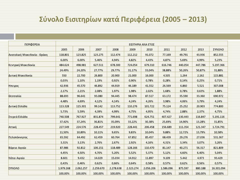 Σύνολο Εισιτηρίων κατά Περιφέρεια (2005 – 2013)