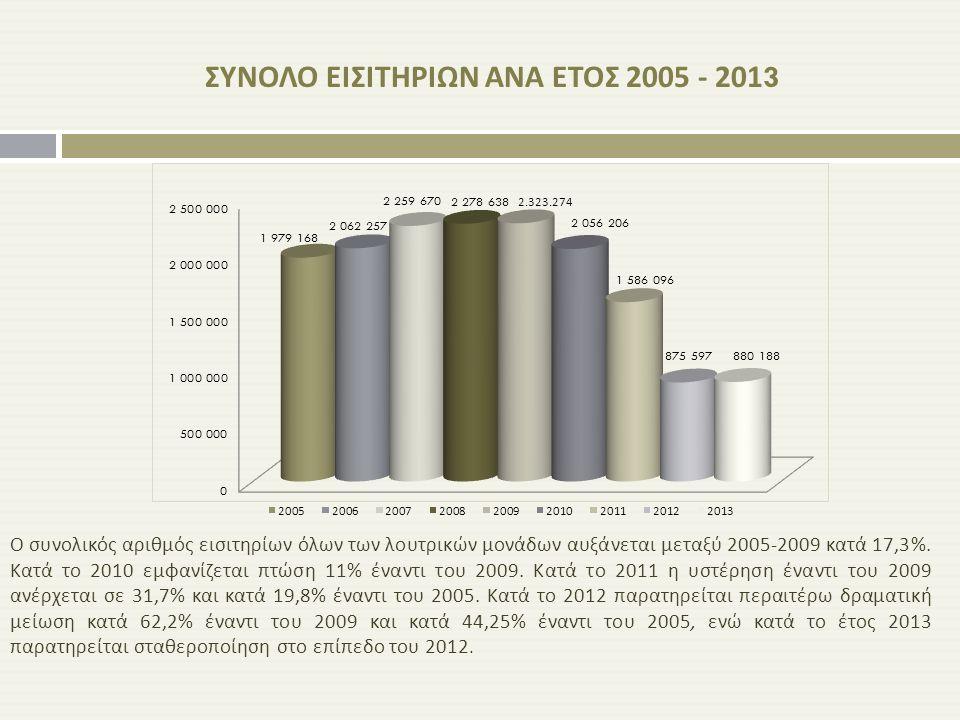 ΣΥΝΟΛΟ ΕΙΣΙΤΗΡΙΩΝ ΑΝΑ ΕΤΟΣ 2005 - 2013
