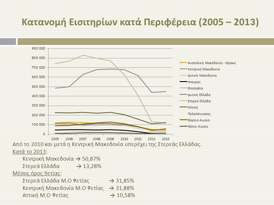 Κατανομή Εισιτηρίων κατά Περιφέρεια (2005 – 2013)