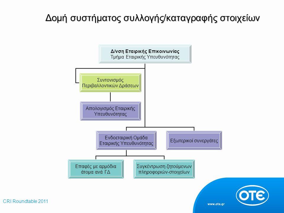 Δομή συστήματος συλλογής/καταγραφής στοιχείων