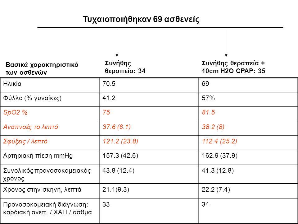 Τυχαιοποιήθηκαν 69 ασθενείς
