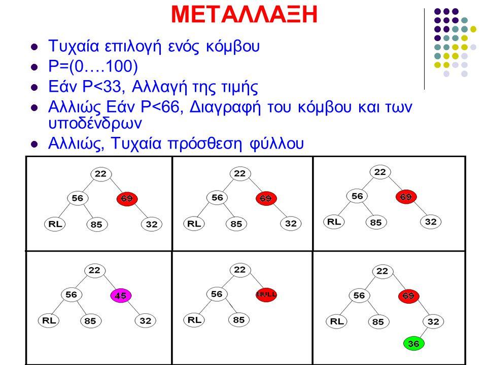 ΜΕΤΑΛΛΑΞΗ Τυχαία επιλογή ενός κόμβου P=(0….100)