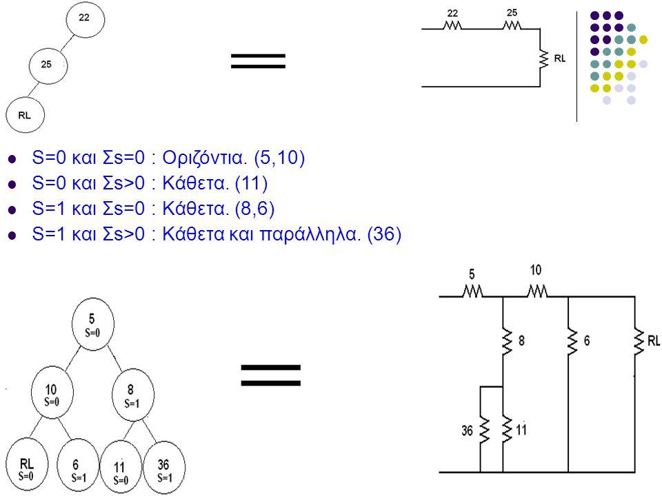 S=0 και Σs=0 : Οριζόντια. (5,10)
