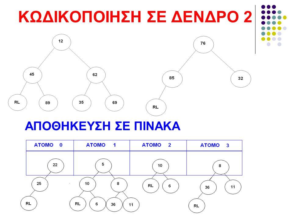 ΚΩΔΙΚΟΠΟΙΗΣΗ ΣΕ ΔΕΝΔΡΟ 2