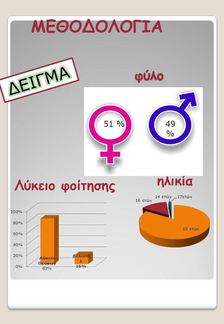 ΜΕΘΟΔΟΛΟΓΙΑ φύλο ΔΕΙΓΜΑ 51 % 49 % ηλικία Λύκειο φοίτησης