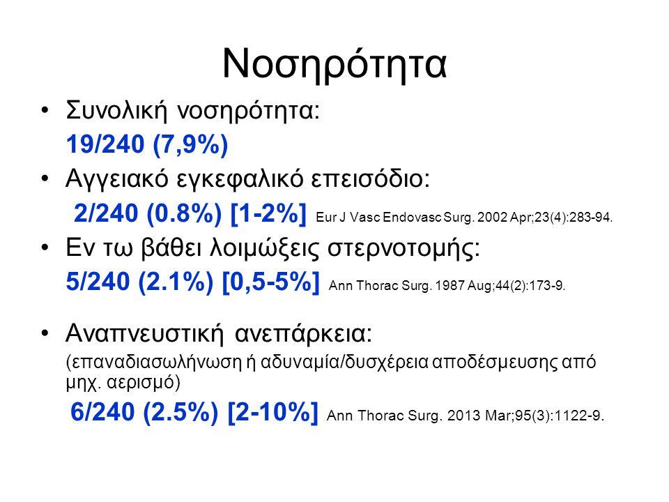 Νοσηρότητα Συνολική νοσηρότητα: 19/240 (7,9%)